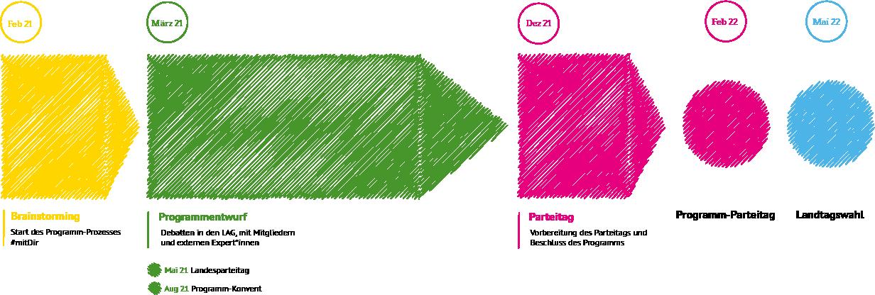 Eine Grafik beschreibt den Programm-Prozess.